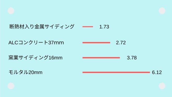 断熱材入り金属サイディングは、熱伝導率が低い。